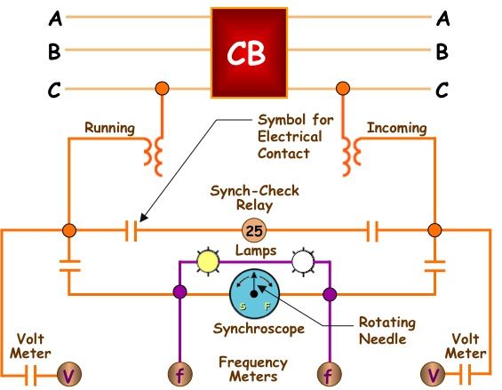 Synchronizing System for a Substation Breaker